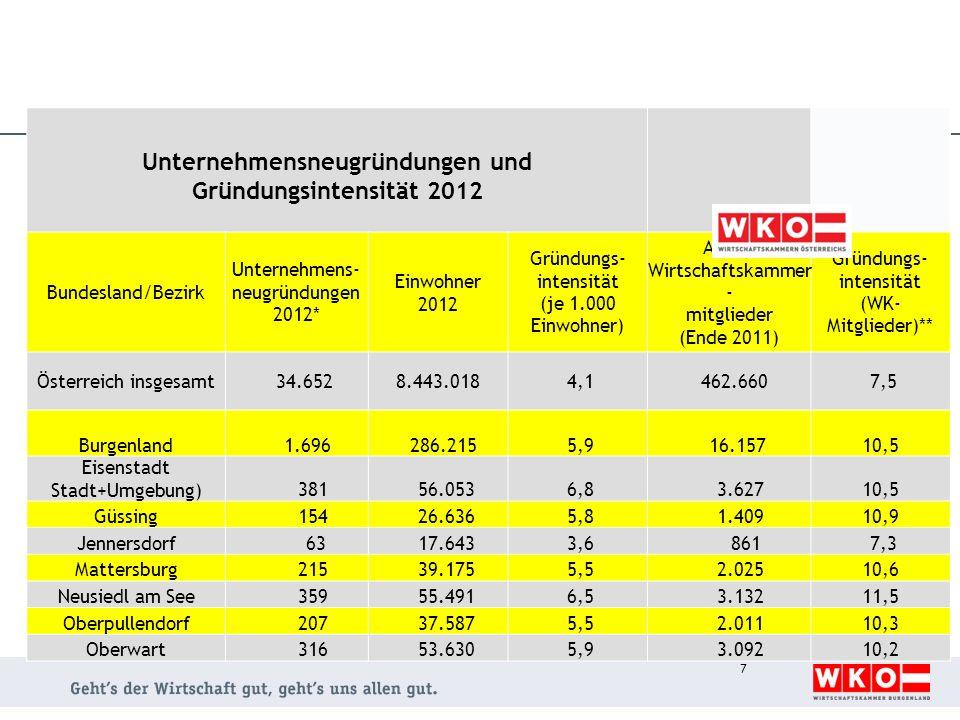 Unternehmensneugründungen und Gründungsintensität 2012 Bundesland/Bezirk Unternehmens- neugründungen 2012* Einwohner 2012 Gründungs- intensität (je 1.000 Einwohner) Aktive Wirtschaftskammer - mitglieder (Ende 2011) Gründungs- intensität (WK- Mitglieder)** Österreich insgesamt 34.6528.443.018 4,1 462.660 7,5 Burgenland 1.696 286.215 5,9 16.15710,5 Eisenstadt Stadt+Umgebung) 381 56.053 6,8 3.62710,5 Güssing 154 26.636 5,8 1.40910,9 Jennersdorf 63 17.643 3,6 861 7,3 Mattersburg 215 39.175 5,5 2.02510,6 Neusiedl am See 359 55.491 6,5 3.13211,5 Oberpullendorf 207 37.587 5,5 2.01110,3 Oberwart 316 53.630 5,9 3.09210,2 7