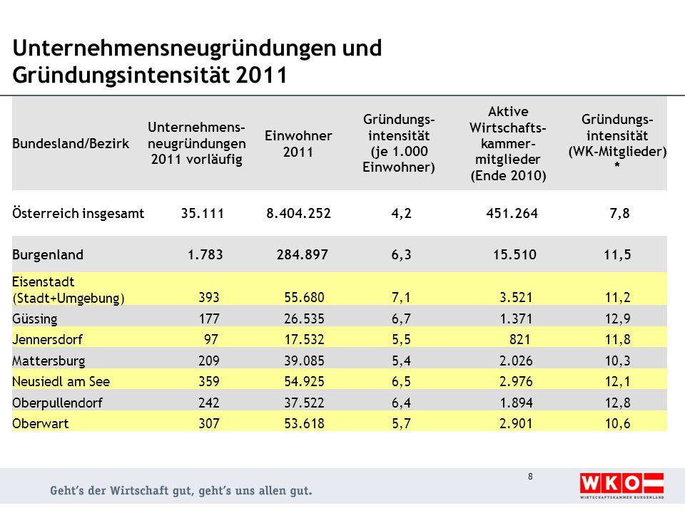 Unternehmensneugründungen und Gründungsintensität 2011 Bundesland/Bezirk Unternehmens- neugründungen 2011 vorläufig Einwohner 2011 Gründungs- intensität (je 1.000 Einwohner) Aktive Wirtschafts- kammer- mitglieder (Ende 2010) Gründungs- intensität (WK-Mitglieder) * Österreich insgesamt 35.1118.404.252 4,2 451.264 7,8 Burgenland 1.783 284.897 6,3 15.51011,5 Eisenstadt (Stadt+Umgebung) 393 55.680 7,1 3.52111,2 Güssing 177 26.535 6,7 1.37112,9 Jennersdorf 97 17.532 5,5 82111,8 Mattersburg 209 39.085 5,4 2.02610,3 Neusiedl am See 359 54.925 6,5 2.97612,1 Oberpullendorf 242 37.522 6,4 1.89412,8 Oberwart 307 53.618 5,7 2.90110,6 8