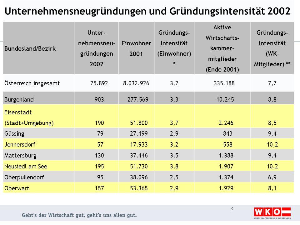 Unternehmensneugründungen und Gründungsintensität 2002 Bundesland/Bezirk Unter- nehmensneu- gründungen 2002 Einwohner 2001 Gründungs- intensität (Einwohner) * Aktive Wirtschafts- kammer- mitglieder (Ende 2001) Gründungs- intensität (WK- Mitglieder) ** Österreich insgesamt 25.8928.032.9263,2 335.1887,7 Burgenland 903 277.5693,3 10.2458,8 Eisenstadt (Stadt+Umgebung) 190 51.8003,7 2.2468,5 Güssing 79 27.1992,9 8439,4 Jennersdorf 57 17.9333,2 55810,2 Mattersburg 130 37.4463,5 1.3889,4 Neusiedl am See 195 51.7303,8 1.90710,2 Oberpullendorf 95 38.0962,5 1.3746,9 Oberwart 157 53.3652,9 1.9298,1 9
