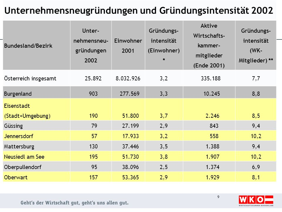 Unternehmensneugründungen und Gründungsintensität 2002 Bundesland/Bezirk Unter- nehmensneu- gründungen 2002 Einwohner 2001 Gründungs- intensität (Einw