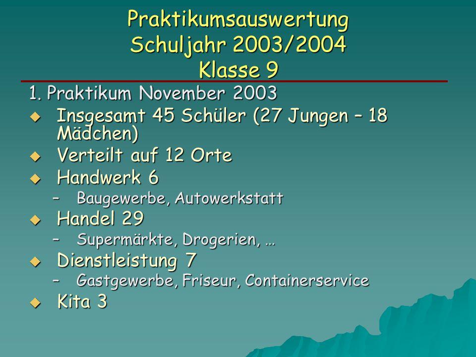 Praktikumsauswertung Schuljahr 2003/2004 Klasse 9 1.