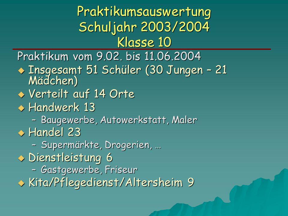 Praktikumsauswertung Schuljahr 2003/2004 Klasse 10 Praktikum vom 9.02. bis 11.06.2004 Insgesamt 51 Schüler (30 Jungen – 21 Mädchen) Insgesamt 51 Schül