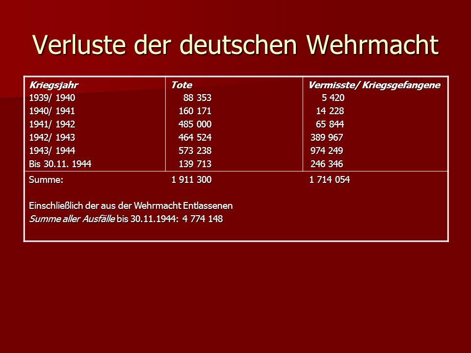 Verluste der deutschen Wehrmacht Kriegsjahr 1939/ 1940 1940/ 1941 1941/ 1942 1942/ 1943 1943/ 1944 Bis 30.11. 1944 Tote 88 353 88 353 160 171 160 171