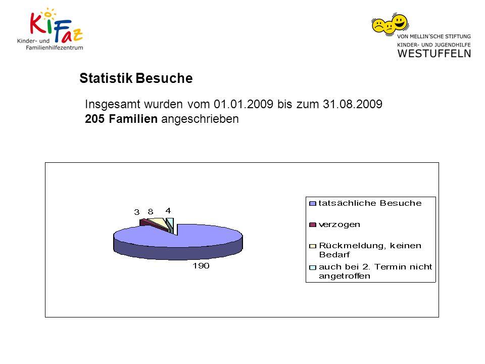 Statistik Besuche Insgesamt wurden vom 01.01.2009 bis zum 31.08.2009 205 Familien angeschrieben