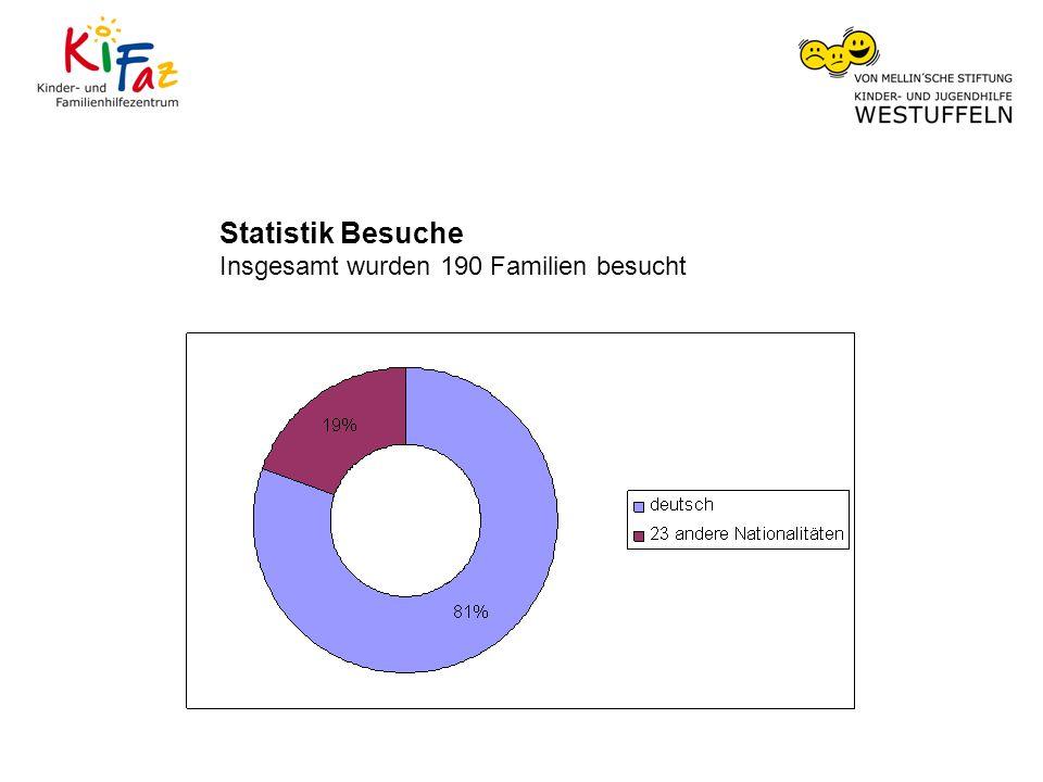 Statistik Besuche Insgesamt wurden 190 Familien besucht