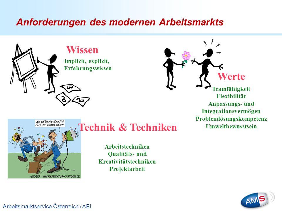 Titelmasterformat durch Klicken bearbeiten Arbeitsmarktservice Österreich / ABI Wissen Werte Teamfähigkeit Flexibilität Anpassungs- und Integrationsve