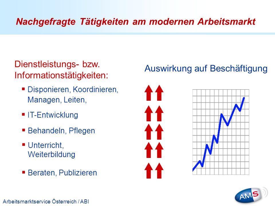 Titelmasterformat durch Klicken bearbeiten Arbeitsmarktservice Österreich / ABI Dienstleistungs- bzw. Informationstätigkeiten: Disponieren, Koordinier