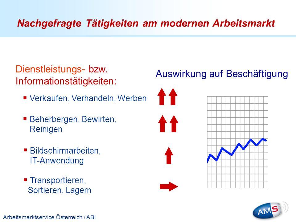 Titelmasterformat durch Klicken bearbeiten Arbeitsmarktservice Österreich / ABI Dienstleistungs- bzw. Informationstätigkeiten: Verkaufen, Verhandeln,