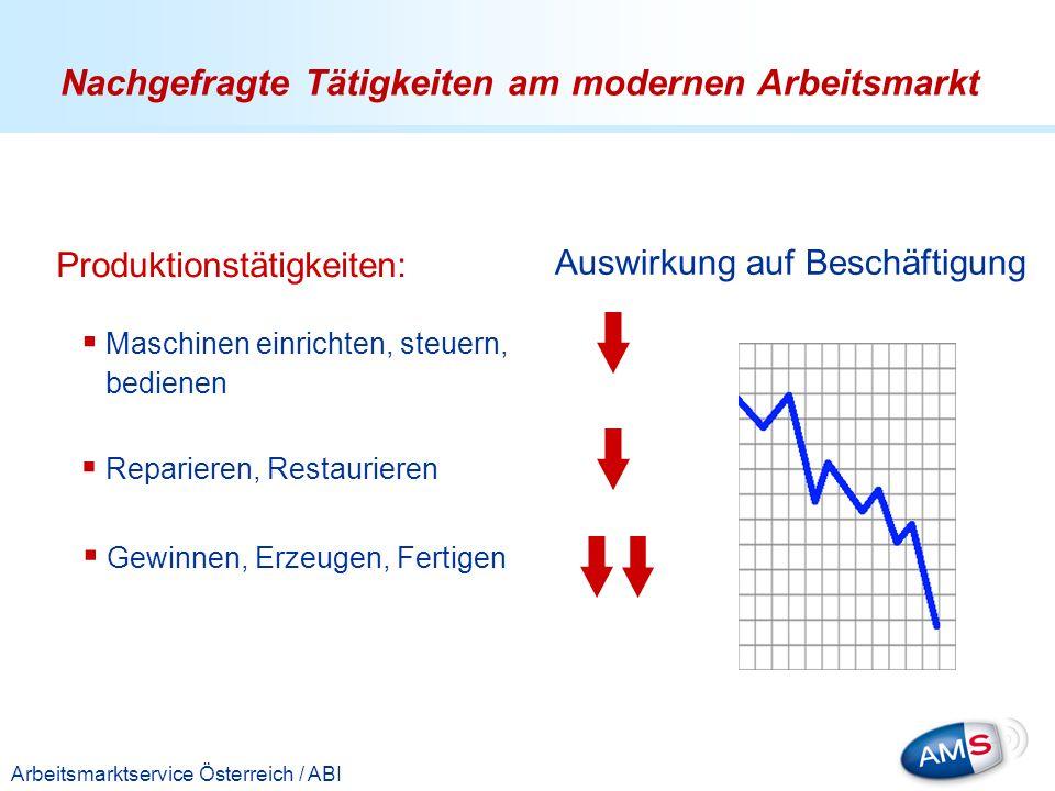 Titelmasterformat durch Klicken bearbeiten Arbeitsmarktservice Österreich / ABI Produktionstätigkeiten: Maschinen einrichten, steuern, bedienen Repari