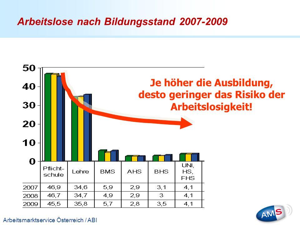 Titelmasterformat durch Klicken bearbeiten Arbeitsmarktservice Österreich / ABI Je höher die Ausbildung, desto geringer das Risiko der Arbeitslosigkei
