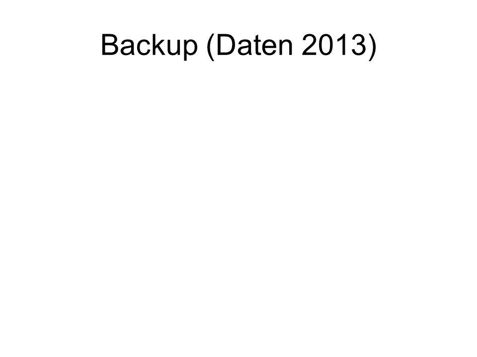 Backup (Daten 2013)