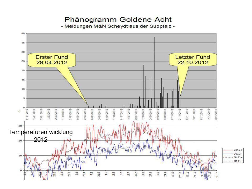 Temperaturentwicklung 2012