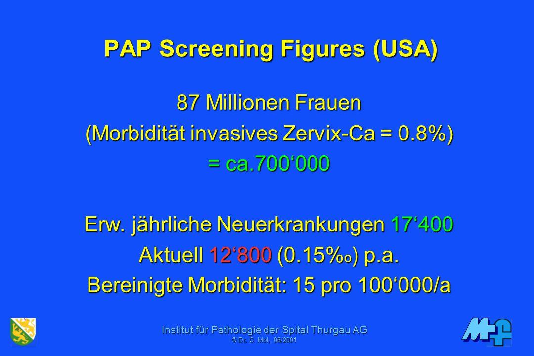 Institut für Pathologie der Spital Thurgau AG © Dr. C. Mol, 06/2001 PAP: Neue Forderungen an eine bewährte Untersuchung Archetyp einer erfolgreichen P