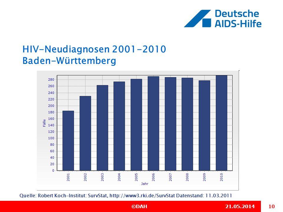 10 ©DAH21.05.2014 HIV-Neudiagnosen 2001-2010 Baden-Württemberg Quelle: Robert Koch-Institut: SurvStat, http://www3.rki.de/SurvStat Datenstand: 11.03.2