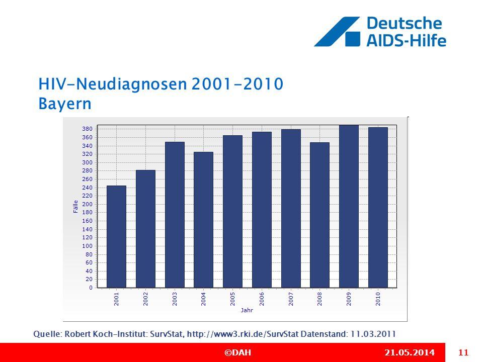 11 ©DAH21.05.2014 HIV-Neudiagnosen 2001-2010 Bayern Quelle: Robert Koch-Institut: SurvStat, http://www3.rki.de/SurvStat Datenstand: 11.03.2011