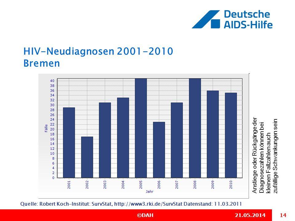 14 ©DAH21.05.2014 HIV-Neudiagnosen 2001-2010 Bremen Quelle: Robert Koch-Institut: SurvStat, http://www3.rki.de/SurvStat Datenstand: 11.03.2011 Anstieg