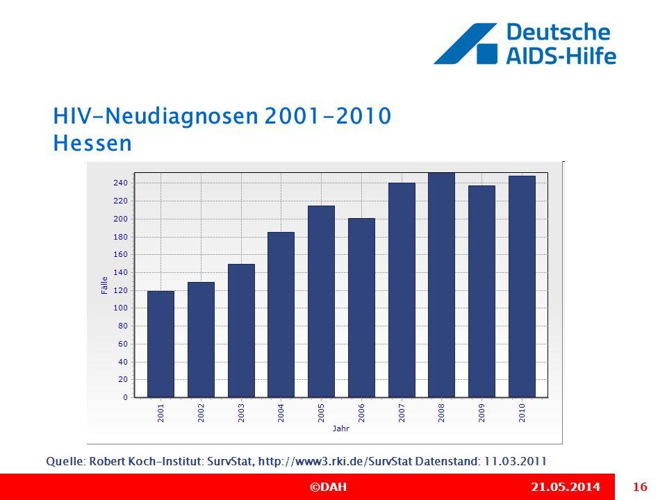 16 ©DAH21.05.2014 HIV-Neudiagnosen 2001-2010 Hessen Quelle: Robert Koch-Institut: SurvStat, http://www3.rki.de/SurvStat Datenstand: 11.03.2011