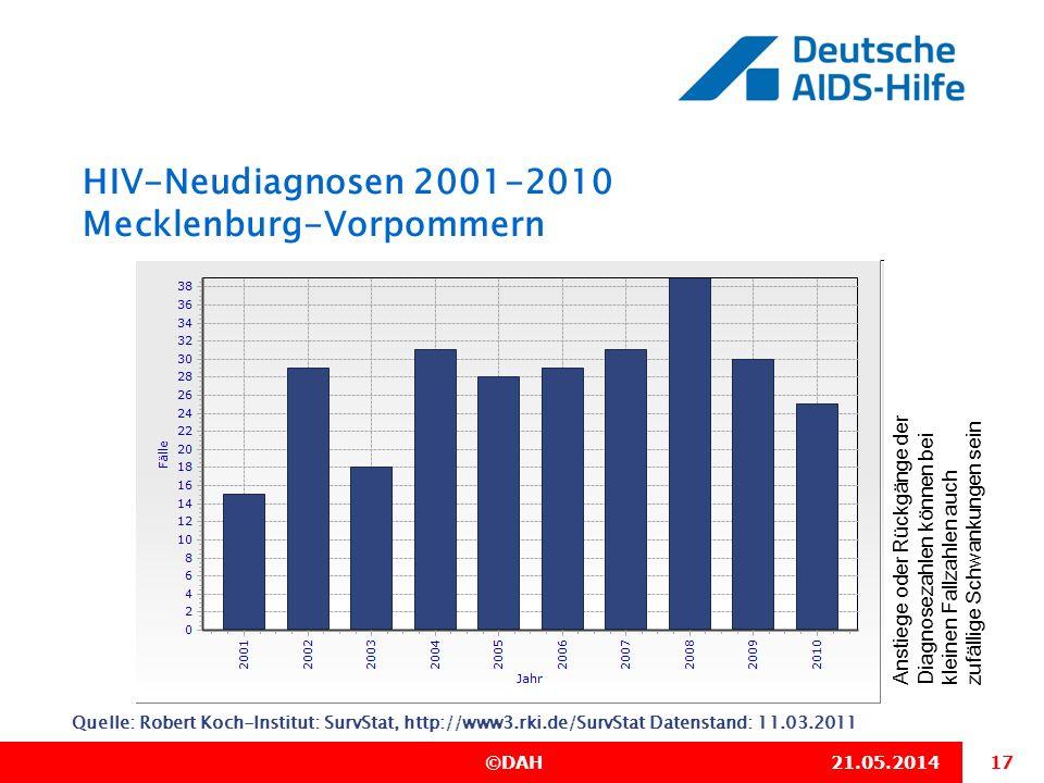 17 ©DAH21.05.2014 HIV-Neudiagnosen 2001-2010 Mecklenburg-Vorpommern Quelle: Robert Koch-Institut: SurvStat, http://www3.rki.de/SurvStat Datenstand: 11