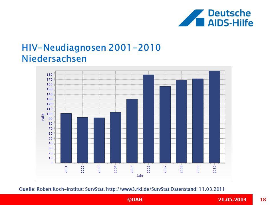 18 ©DAH21.05.2014 HIV-Neudiagnosen 2001-2010 Niedersachsen Quelle: Robert Koch-Institut: SurvStat, http://www3.rki.de/SurvStat Datenstand: 11.03.2011