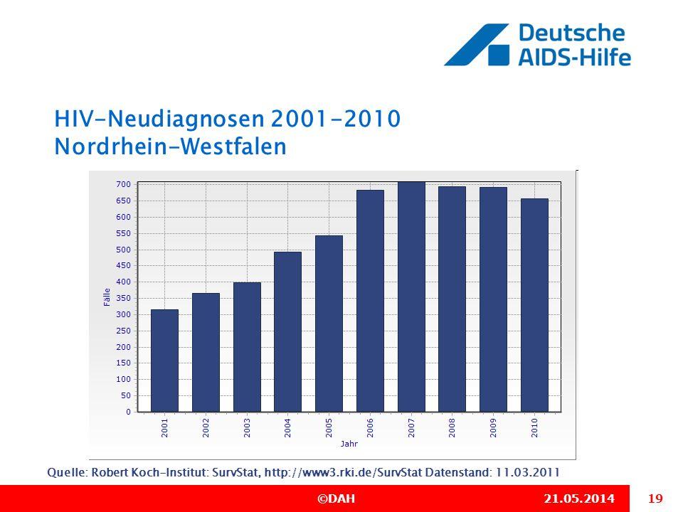 19 ©DAH21.05.2014 HIV-Neudiagnosen 2001-2010 Nordrhein-Westfalen Quelle: Robert Koch-Institut: SurvStat, http://www3.rki.de/SurvStat Datenstand: 11.03