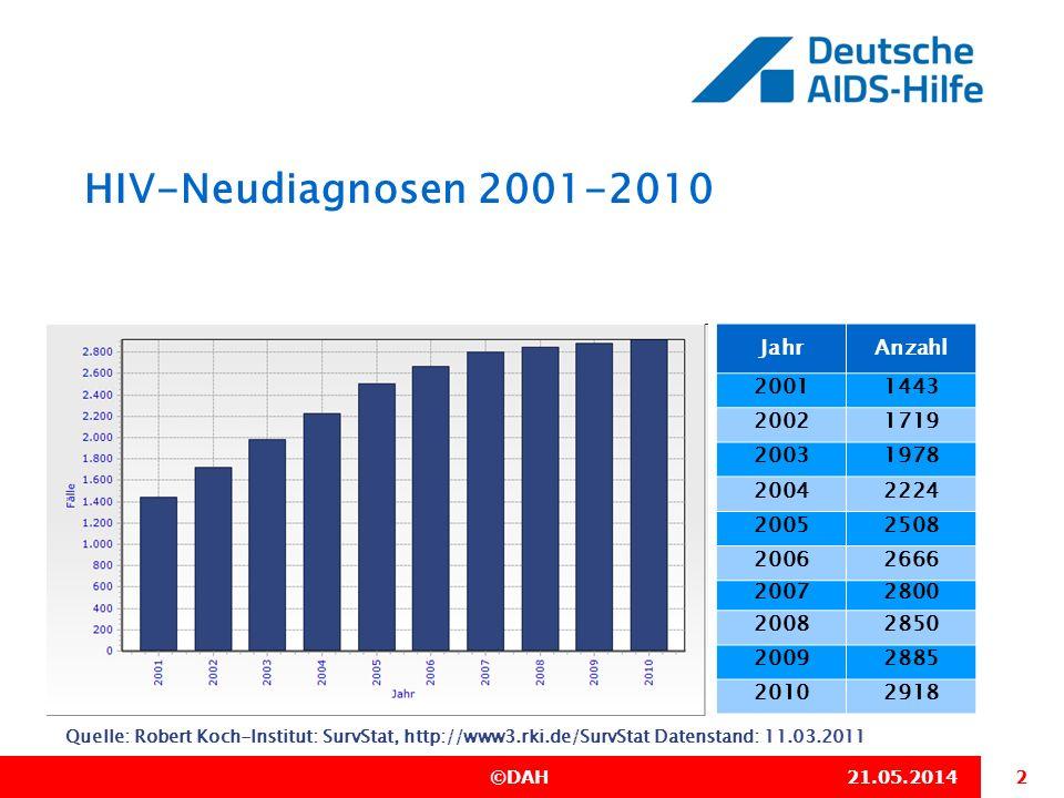 13 ©DAH21.05.2014 HIV-Neudiagnosen 2001-2010 Brandenburg Quelle: Robert Koch-Institut: SurvStat, http://www3.rki.de/SurvStat Datenstand: 11.03.2011 Anstiege oder Rückgänge der Diagnosezahlen können bei kleinen Fallzahlen auch zufällige Schwankungen sein