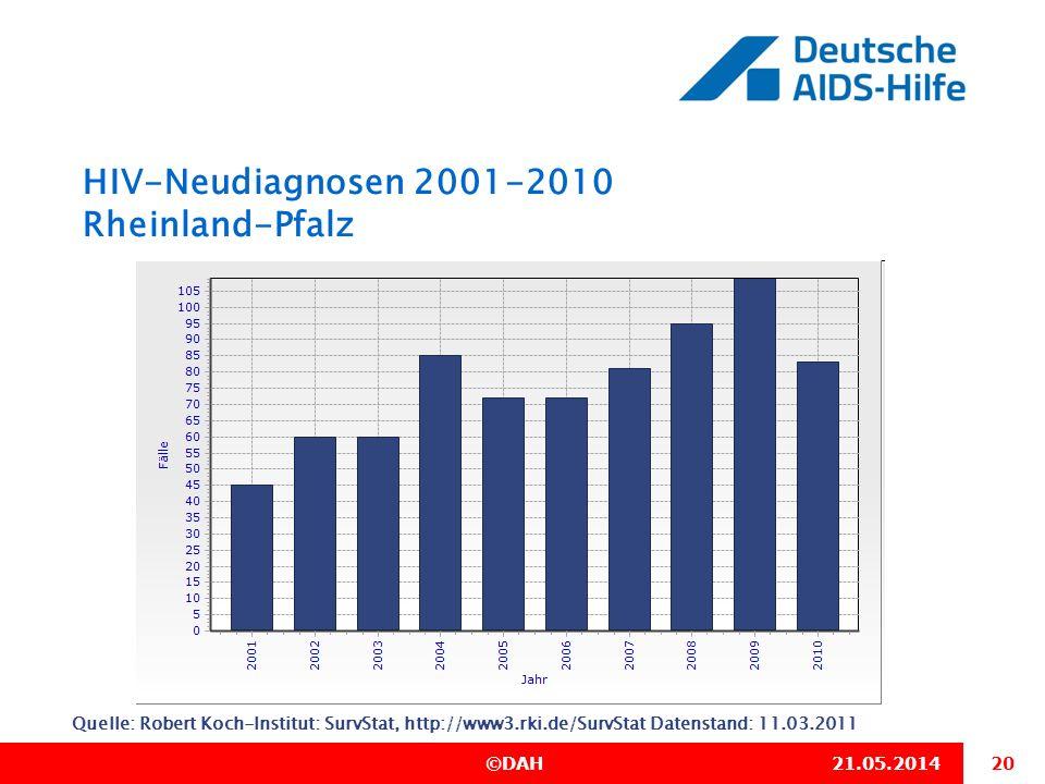 20 ©DAH21.05.2014 HIV-Neudiagnosen 2001-2010 Rheinland-Pfalz Quelle: Robert Koch-Institut: SurvStat, http://www3.rki.de/SurvStat Datenstand: 11.03.201
