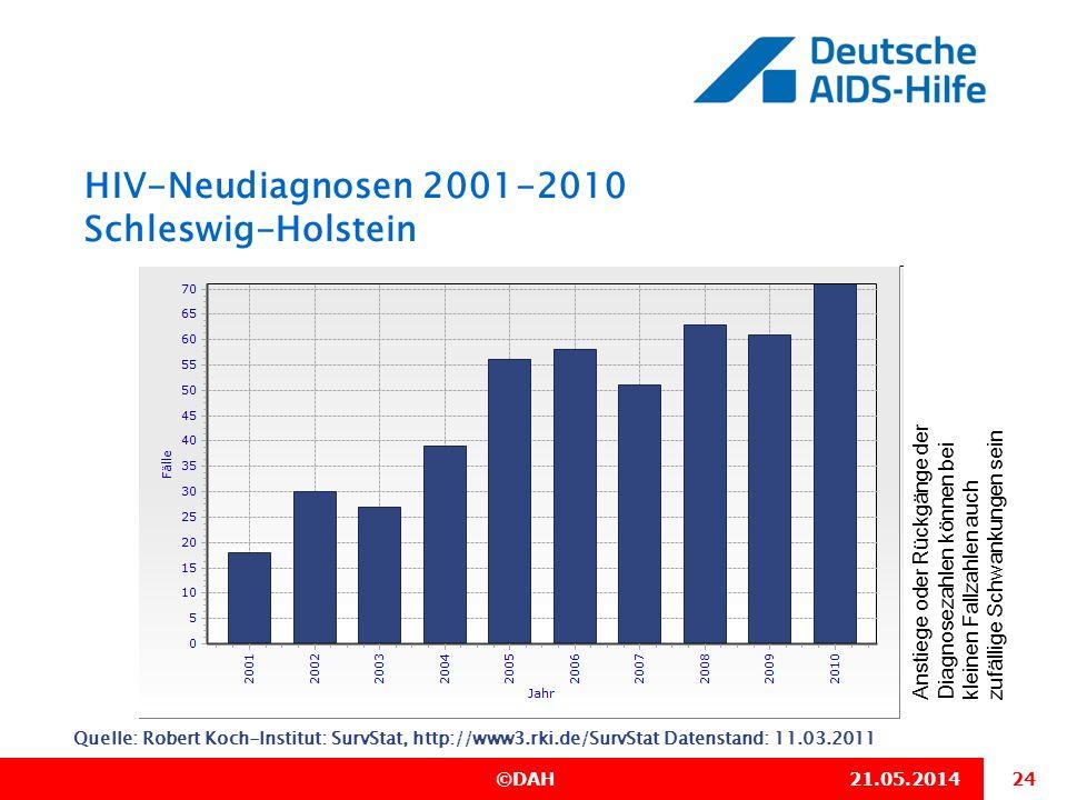 24 ©DAH21.05.2014 HIV-Neudiagnosen 2001-2010 Schleswig-Holstein Quelle: Robert Koch-Institut: SurvStat, http://www3.rki.de/SurvStat Datenstand: 11.03.