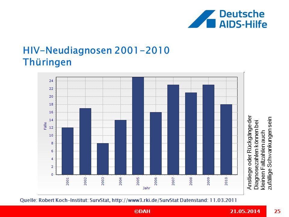 25 ©DAH21.05.2014 HIV-Neudiagnosen 2001-2010 Thüringen Quelle: Robert Koch-Institut: SurvStat, http://www3.rki.de/SurvStat Datenstand: 11.03.2011 Anst