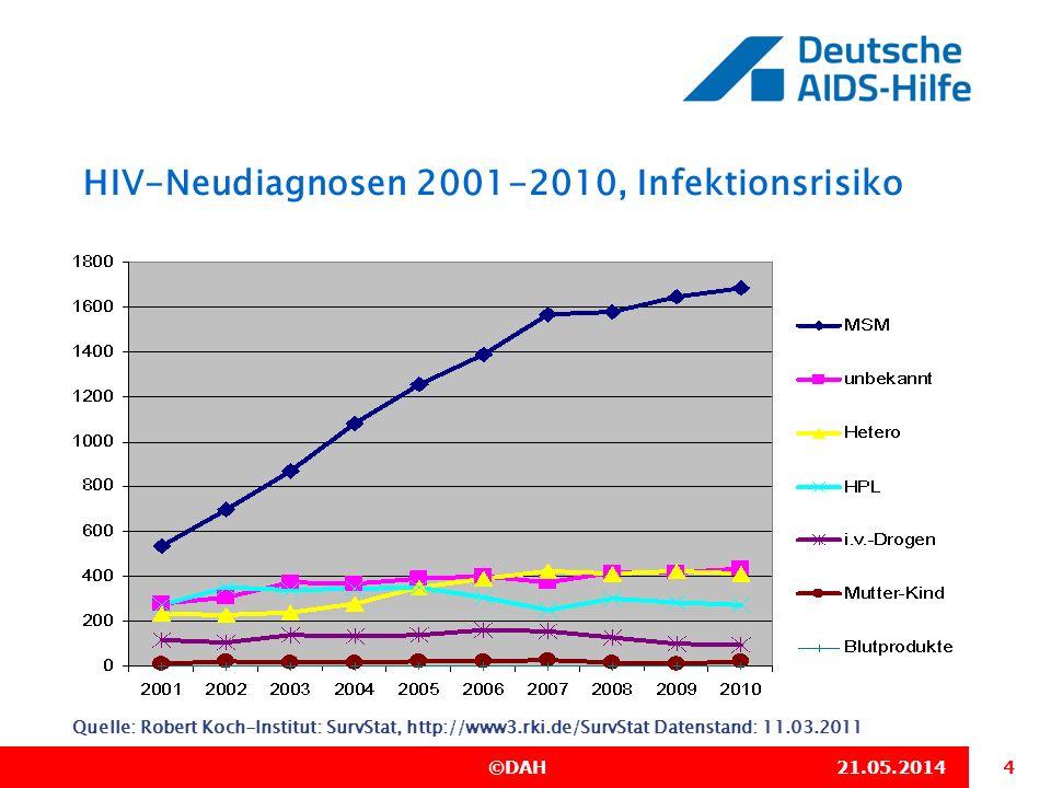 5 ©DAH21.05.2014 HIV-Neudiagnosen 2010, Infektionsrisiko Quelle: Robert Koch-Institut: SurvStat, http://www3.rki.de/SurvStat Datenstand: 11.03.2011 InfektionsrisikoAnzahlProzent MSM168467 % Hetero41117 % HPL27311 % i.v.-Drogen934 % Mutter-Kind201 % Blutprodukte10 % Alle mit bekanntem Übertragungsweg 2482100% unbekannt436 Alle Meldungen2918 MSM Hetero HPL i.v.-Drogen Mutter-Kind