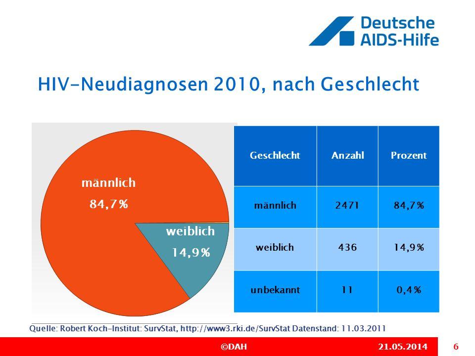 6 ©DAH21.05.2014 HIV-Neudiagnosen 2010, nach Geschlecht Quelle: Robert Koch-Institut: SurvStat, http://www3.rki.de/SurvStat Datenstand: 11.03.2011 Ges