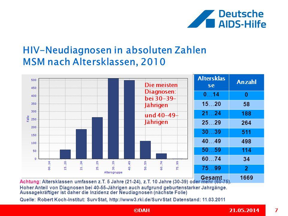 7 ©DAH21.05.2014 HIV-Neudiagnosen in absoluten Zahlen MSM nach Altersklassen, 2010 Quelle: Robert Koch-Institut: SurvStat, http://www3.rki.de/SurvStat