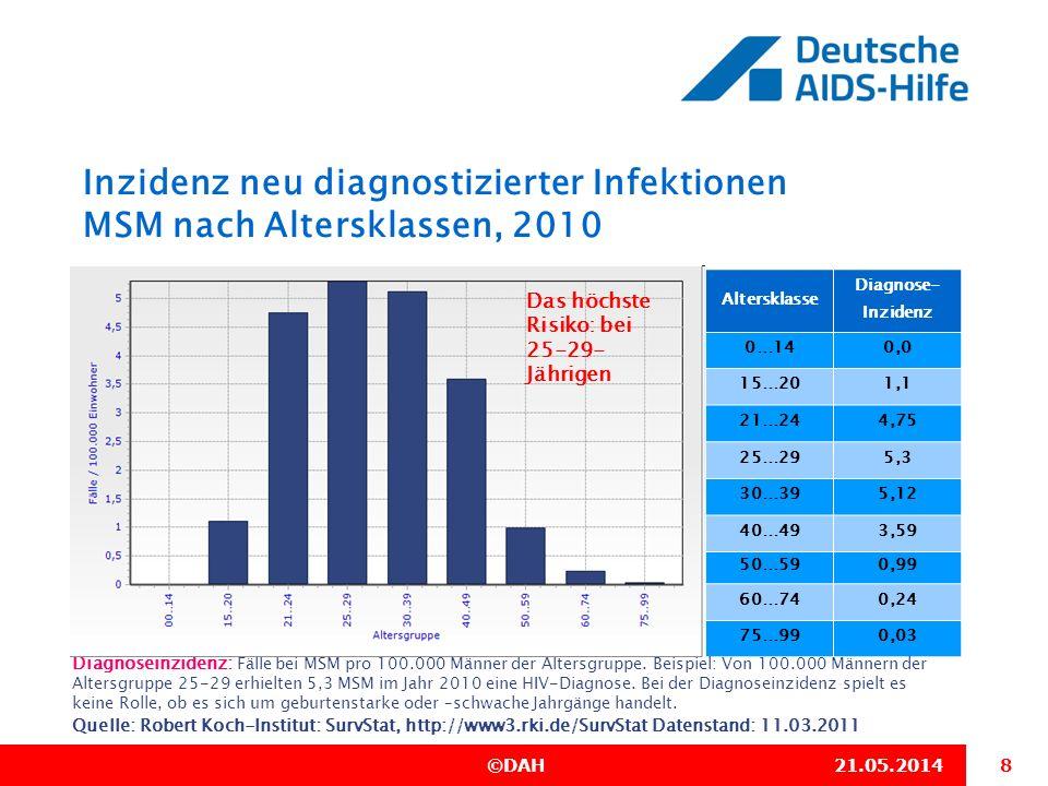 9 ©DAH21.05.2014 Inzidenz neu diagnostizierter Infektionen MSM nach Altersklassen Quelle: Robert Koch-Institut: SurvStat, http://www3.rki.de/SurvStat Datenstand: 11.03.2011 Inzidenz neu diagnostizierter Infektionen: Fälle bei MSM pro 100.000 Männer der Altersgruppe.