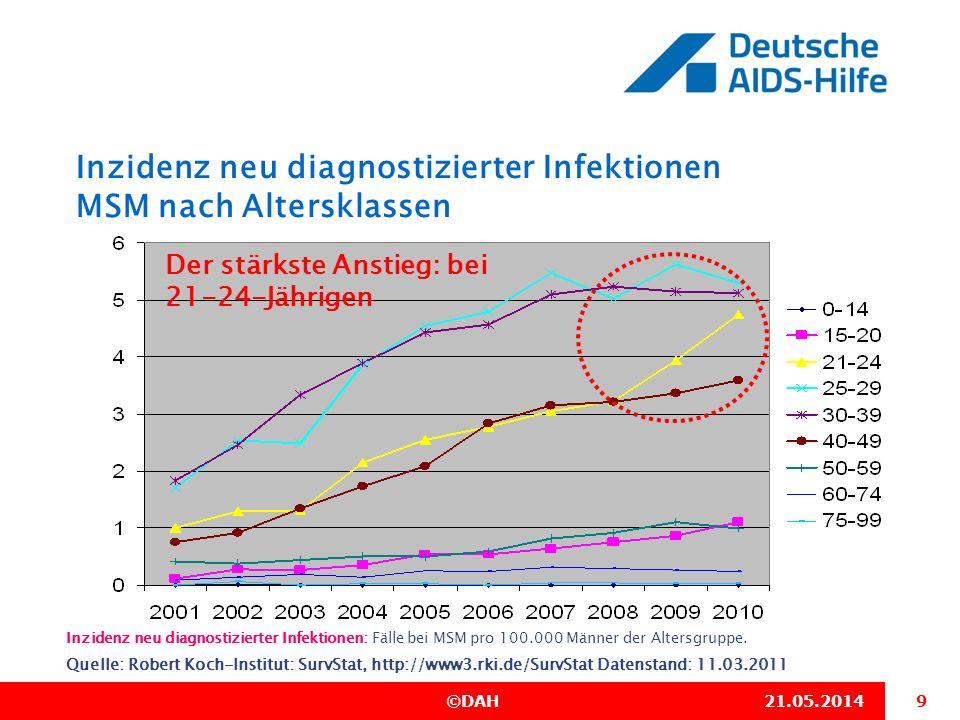 10 ©DAH21.05.2014 HIV-Neudiagnosen 2001-2010 Baden-Württemberg Quelle: Robert Koch-Institut: SurvStat, http://www3.rki.de/SurvStat Datenstand: 11.03.2011