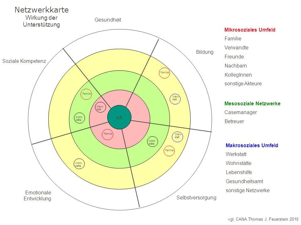vgl. CANA Thomas J. Feuerstein 2010 Netzwerkkarte Wirkung der Unterstützung ich Bildung Emotionale Entwicklung Soziale Kompetenz Selbstversorgung Gesu