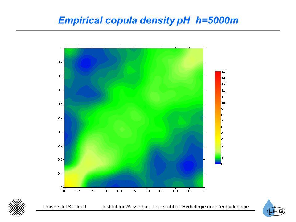 Universität StuttgartInstitut für Wasserbau, Lehrstuhl für Hydrologie und Geohydrologie Empirical copula density pH h=5000m