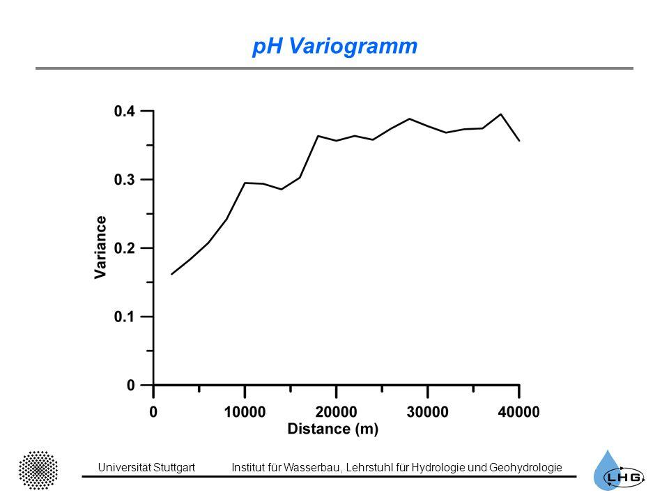 pH Variogramm