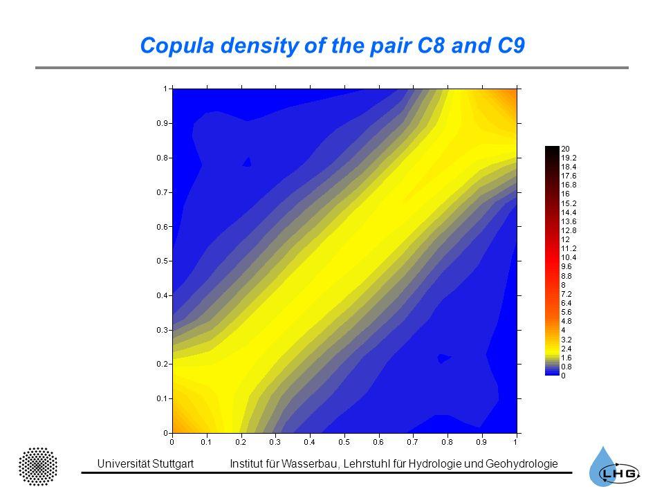 Universität StuttgartInstitut für Wasserbau, Lehrstuhl für Hydrologie und Geohydrologie Copula density of the pair C8 and C9