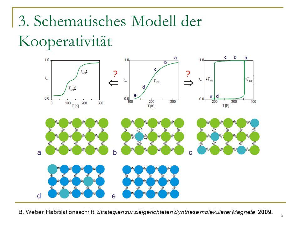 6 3. Schematisches Modell der Kooperativität B. Weber, Habitilationsschrift, Strategien zur zielgerichteten Synthese molekularer Magnete, 2009.