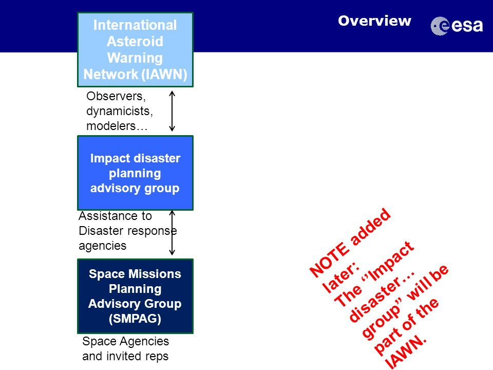 Overview International Asteroid Warning Network (IAWN) Space Missions Planning Advisory Group (SMPAG) Impact disaster planning advisory group Observer