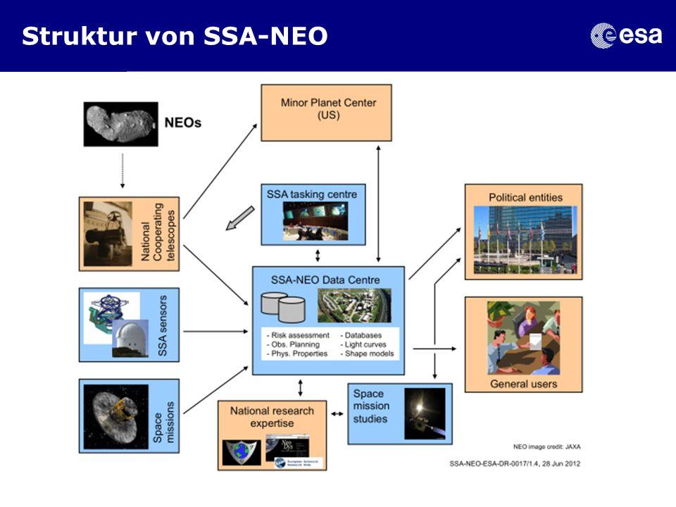 Struktur von SSA-NEO