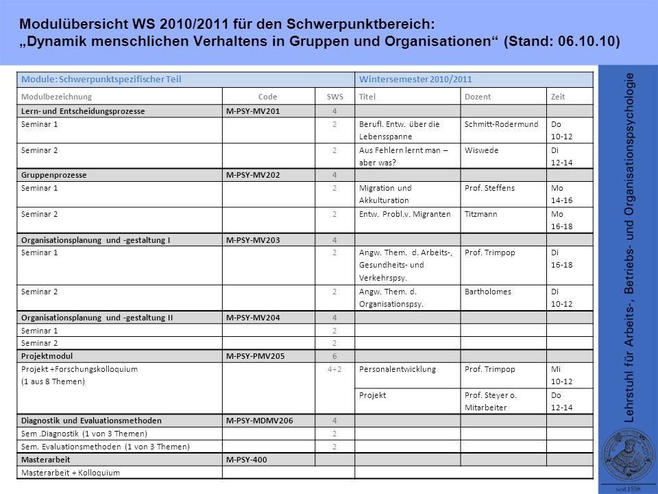 Modulübersicht WS 2010/2011 für den Schwerpunktbereich: Dynamik menschlichen Verhaltens in Gruppen und Organisationen (Stand: 06.10.10) Module: Schwer