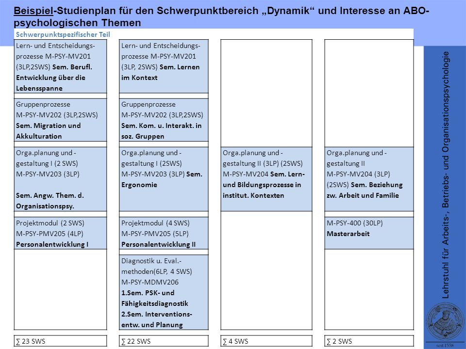 Beispiel-Studienplan für den Schwerpunktbereich Dynamik und Interesse an ABO- psychologischen Themen Schwerpunktspezifischer Teil Lern- und Entscheidu