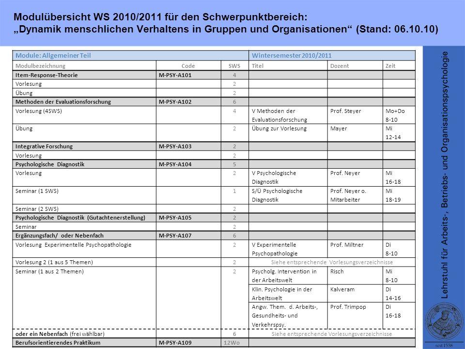 Modulübersicht WS 2010/2011 für den Schwerpunktbereich: Dynamik menschlichen Verhaltens in Gruppen und Organisationen (Stand: 06.10.10) Module: Schwerpunktspezifischer TeilWintersemester 2010/2011 ModulbezeichnungCodeSWSTitelDozentZeit Lern- und EntscheidungsprozesseM-PSY-MV2014 Seminar 12 Berufl.