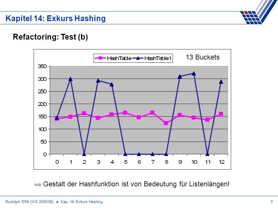 Rudolph: EINI (WS 2005/06) Kap. 14: Exkurs Hashing9 Kapitel 14: Exkurs Hashing Refactoring: Test (b) 13 Buckets Gestalt der Hashfunktion ist von Bedeu