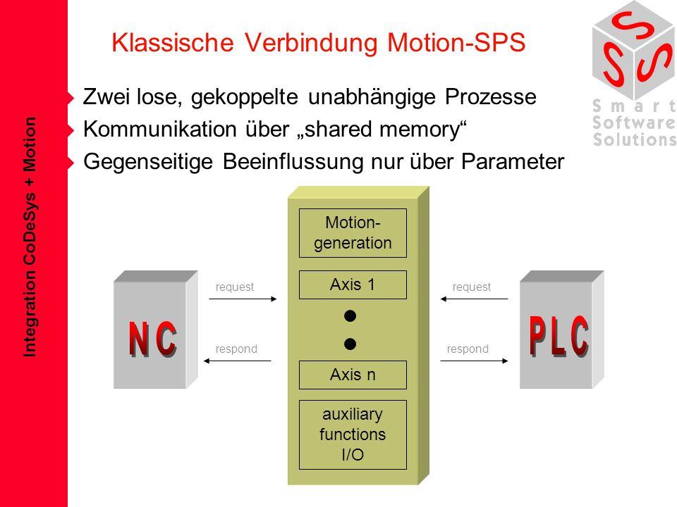 Integration CoDeSys + Motion Klassische Verbindung Motion-SPS è Zwei lose, gekoppelte unabhängige Prozesse è Kommunikation über shared memory è Gegens