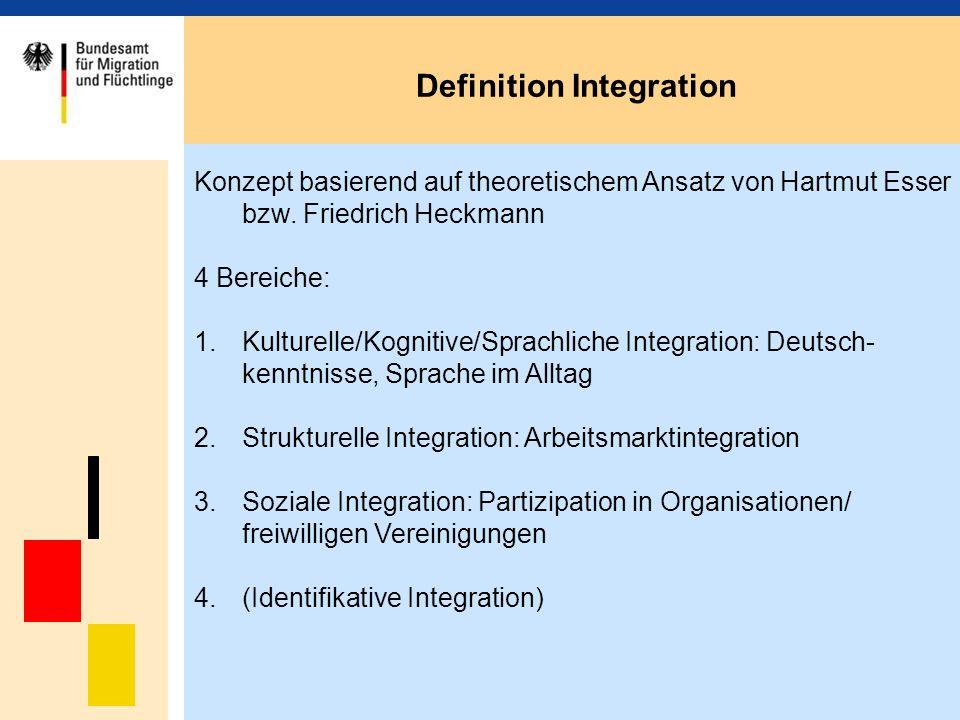 Konzept basierend auf theoretischem Ansatz von Hartmut Esser bzw.