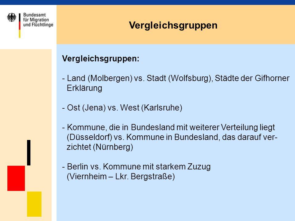 Spätaussiedler-Zuweisungen in den Untersuchungsgemeinden Datenquelle: Bundesarbeitsgemeinschaft Jugendsozialarbeit
