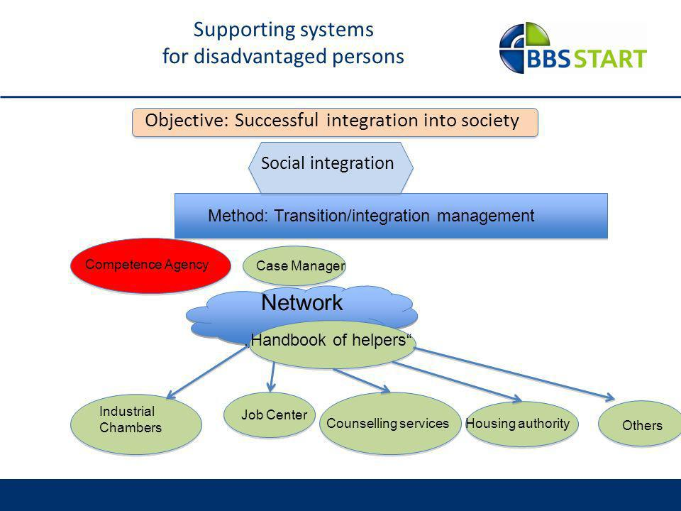 Supporting systems for disadvantaged persons Objective: Successful integration into society Social integration Method: Transition/integration management Case Manager Network Handbook of helpers Job Center Competence Agency Counselling servicesHousing authority Industrial Chambers Others