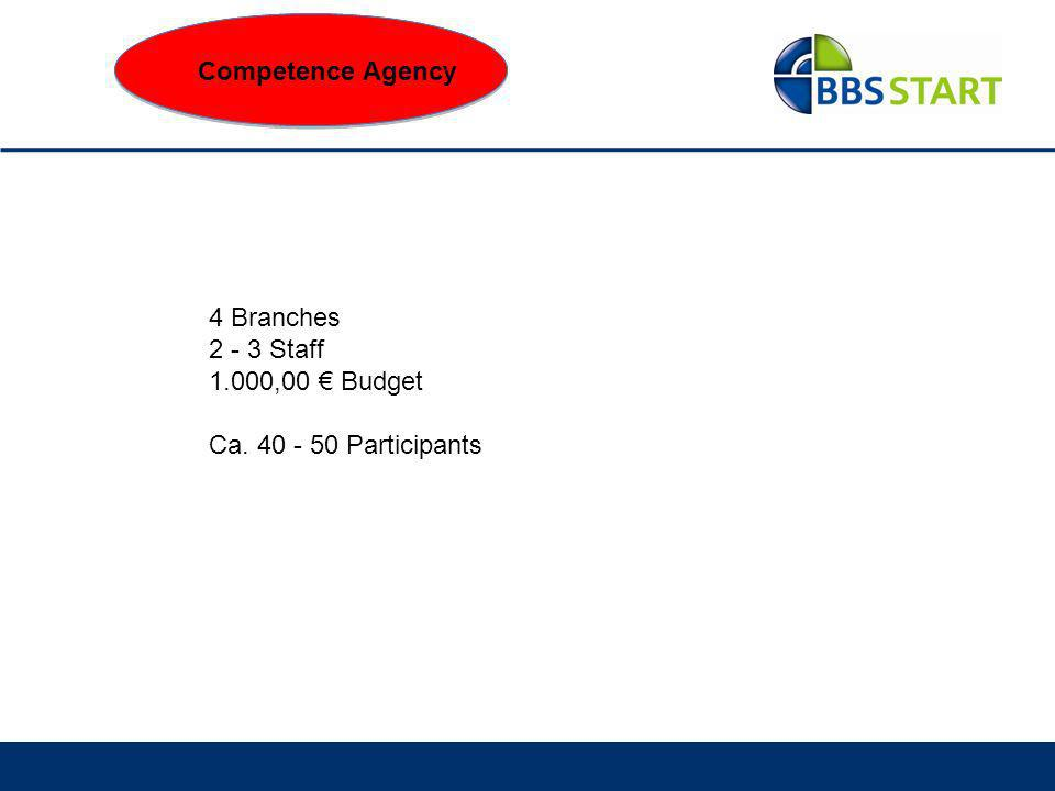 Competence Agency 4 Branches 2 - 3 Staff 1.000,00 Budget Ca. 40 - 50 Participants Competence Agency