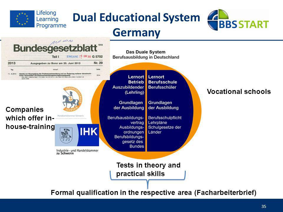 35 Dual Educational System Germany Tests in theory and practical skills Formal qualification in the respective area (Facharbeiterbrief) Vocational sch